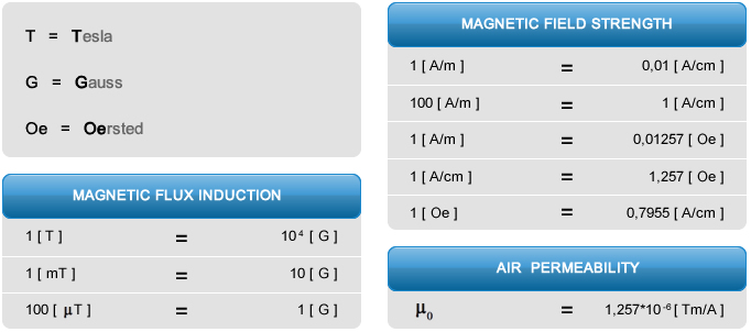 Misura del magnetismo residuo